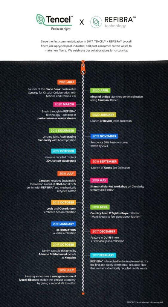 Refibra Timeline con la nostra collaborazione The Circle Book